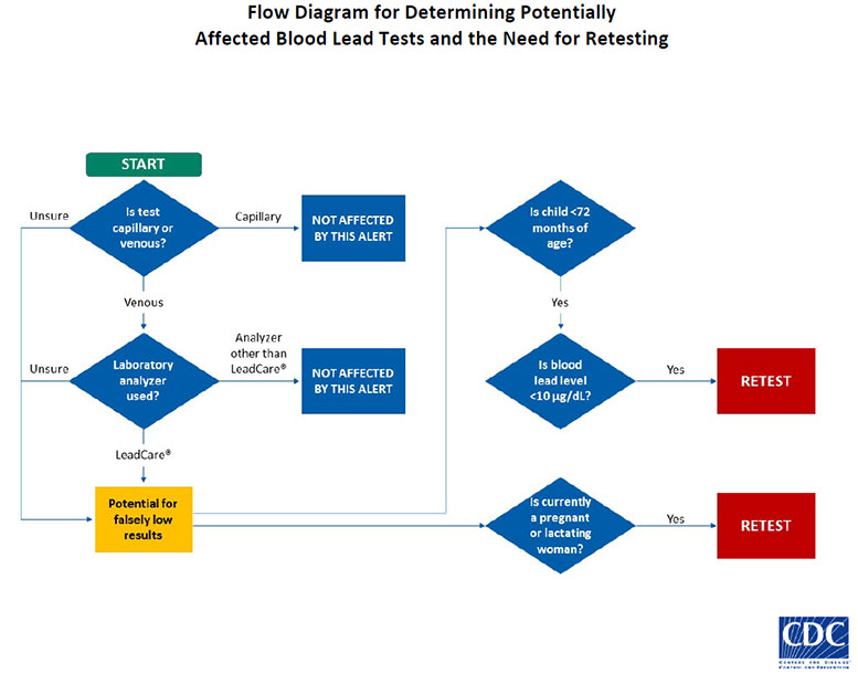 Flow diagram for determining potentially affected blood lead tests and the need for retesting