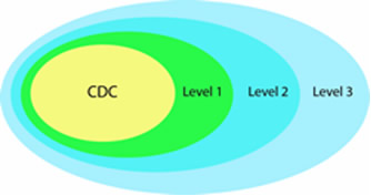 Illustration representing LRN lab roles in responding to chemical threats. The concentric circles of the illustration are (starting from the outermost circle and working in) Level 3, Level 2, Level 1, and CDC.
